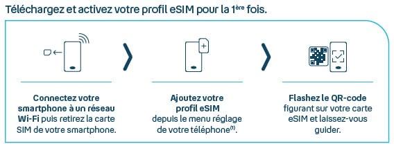 comment fonctionne la esim de bouygues telecom ?