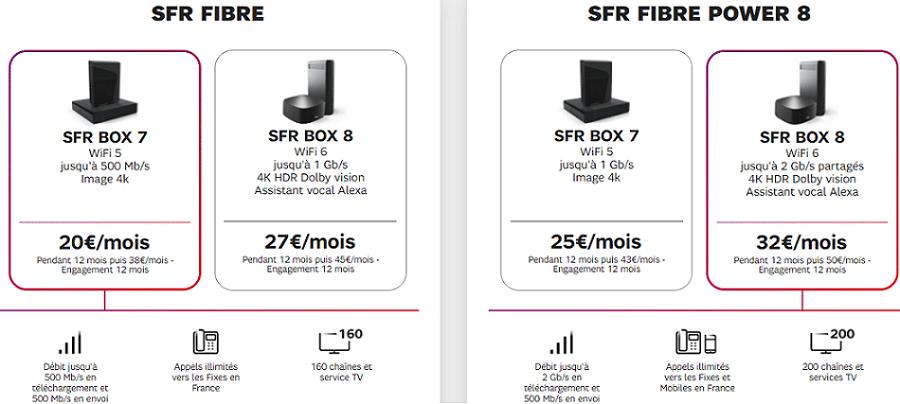 sfr ou orange : qui est meilleur sur les box internet ?